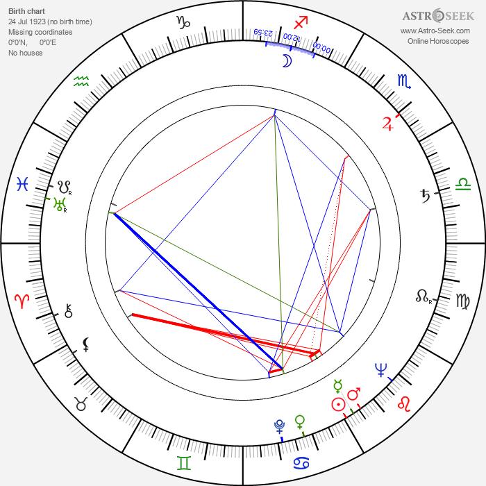 Jiří Štancl - Astrology Natal Birth Chart