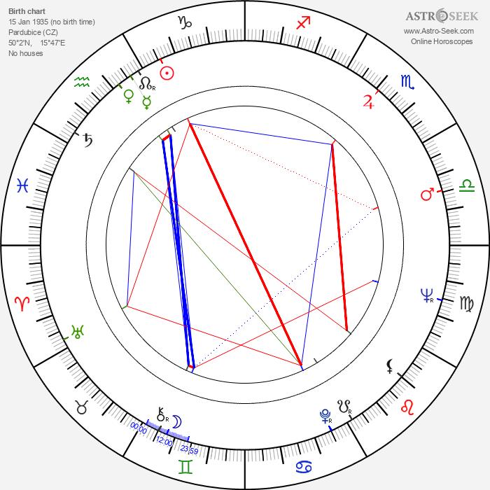 Jiří Stehno - Astrology Natal Birth Chart