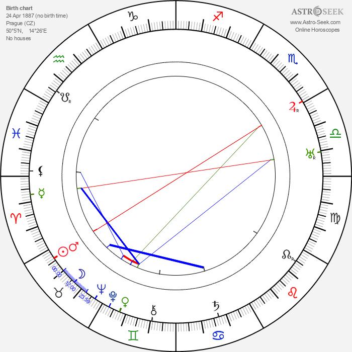 Jiří Steimar - Astrology Natal Birth Chart