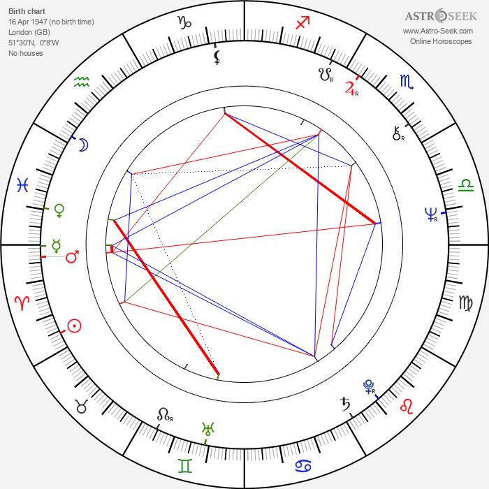 Jiří Štěpnička - Astrology Natal Birth Chart