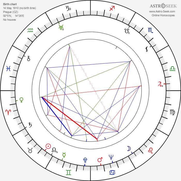 Jiří Sternwald - Astrology Natal Birth Chart
