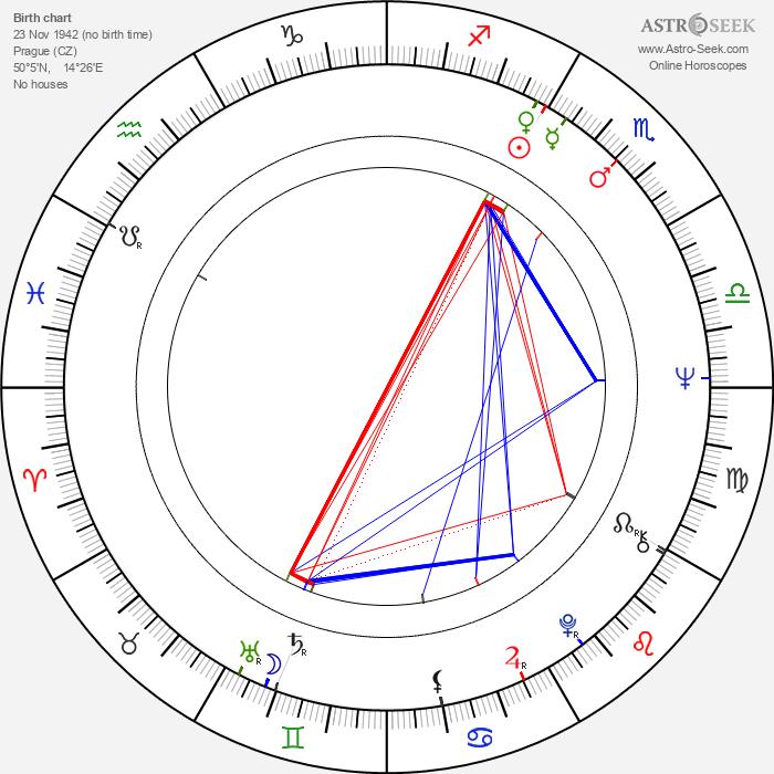 Jiří Stivín - Astrology Natal Birth Chart