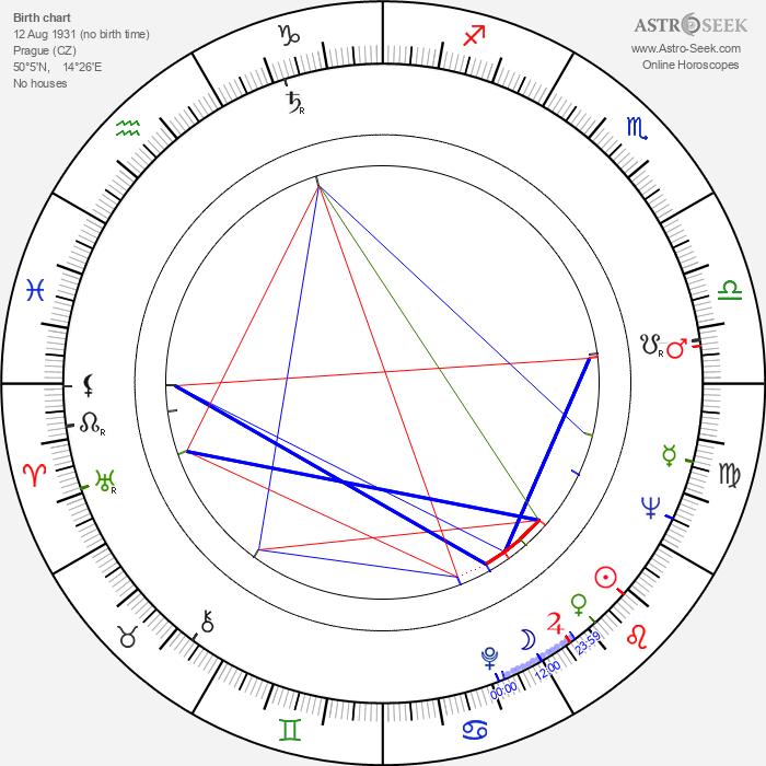 Jiří Stránský - Astrology Natal Birth Chart