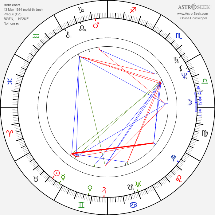 Jiří Střecha - Astrology Natal Birth Chart