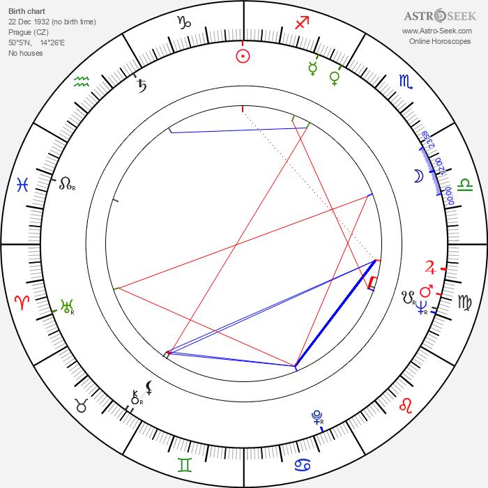 Jiří Středa - Astrology Natal Birth Chart