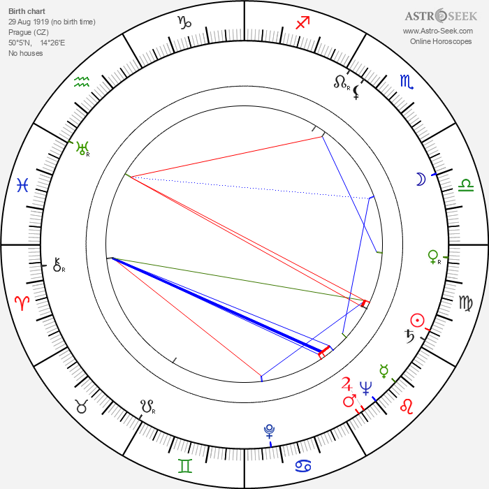 Jiří Šust - Astrology Natal Birth Chart
