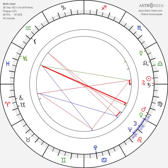 Jiří Svetozár Kupka - Astrology Natal Birth Chart