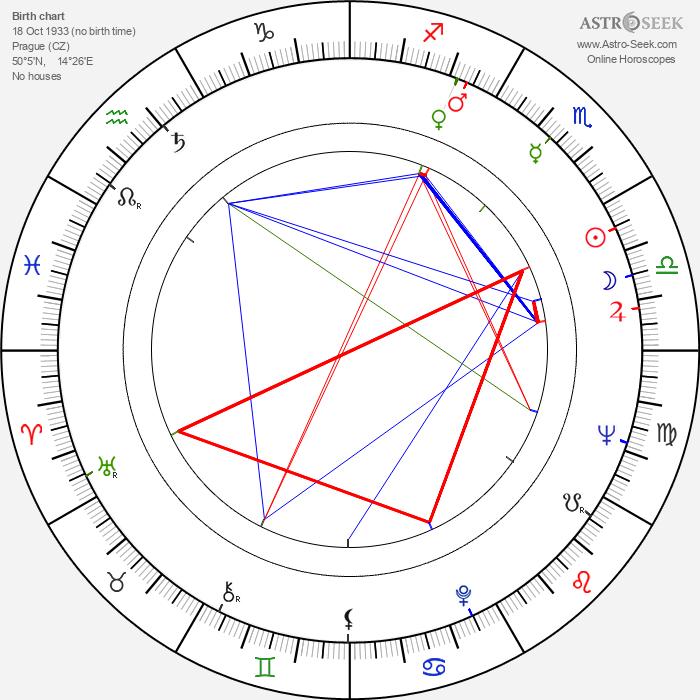 Jiří Sýkora - Astrology Natal Birth Chart