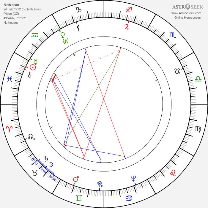 Jiří Trnka - Astrology Natal Birth Chart