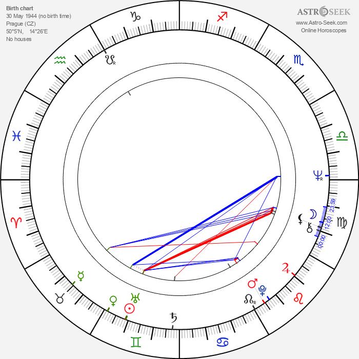 Jiří Tuček - Astrology Natal Birth Chart