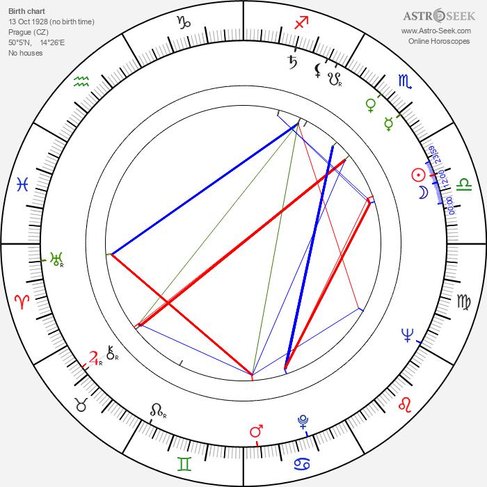 Jiří Valenta - Astrology Natal Birth Chart