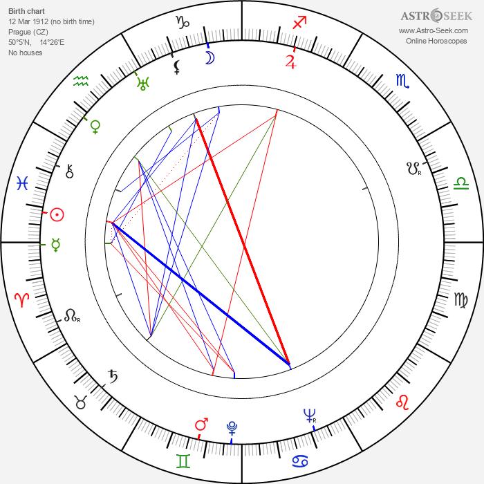 Jiří Vondrovič - Astrology Natal Birth Chart