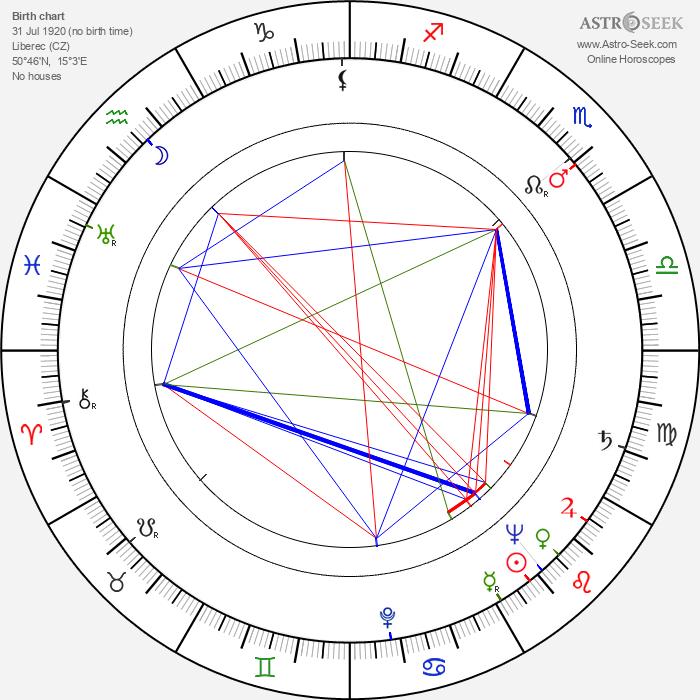Jiří Vršťala - Astrology Natal Birth Chart
