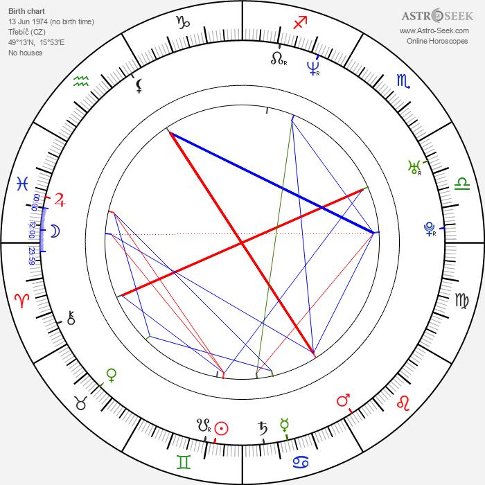 Jiří Vyorálek - Astrology Natal Birth Chart