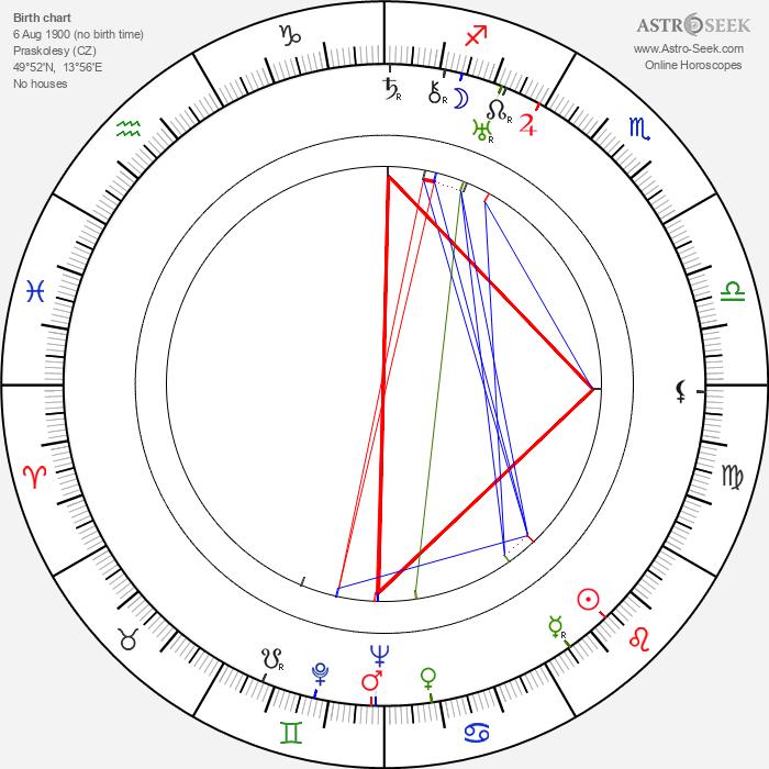 Jiří Weil - Astrology Natal Birth Chart