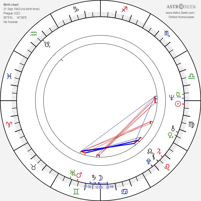 Jiří Wimmer - Astrology Natal Birth Chart