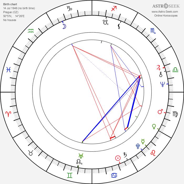 Jiří Wohanka - Astrology Natal Birth Chart