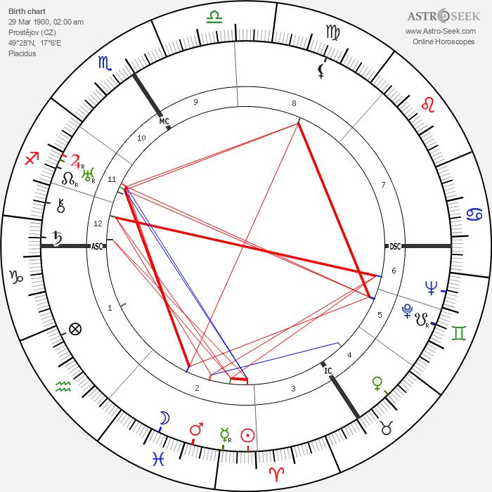 Jiří Wolker - Astrology Natal Birth Chart