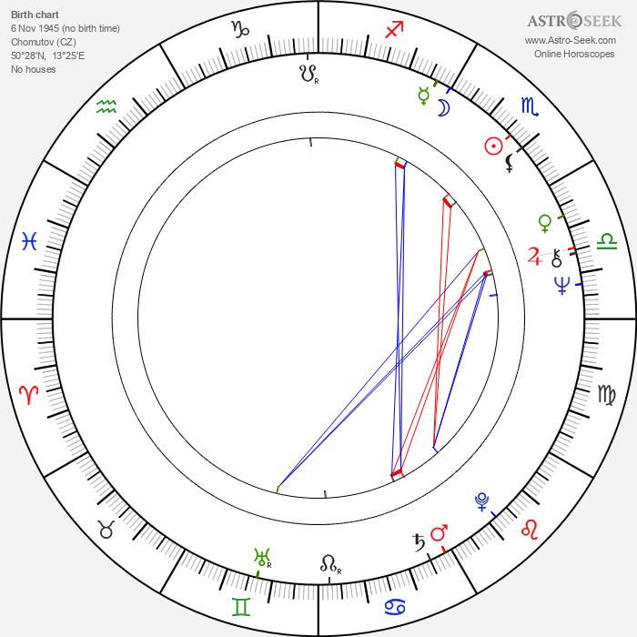 Jiří Žáček - Astrology Natal Birth Chart
