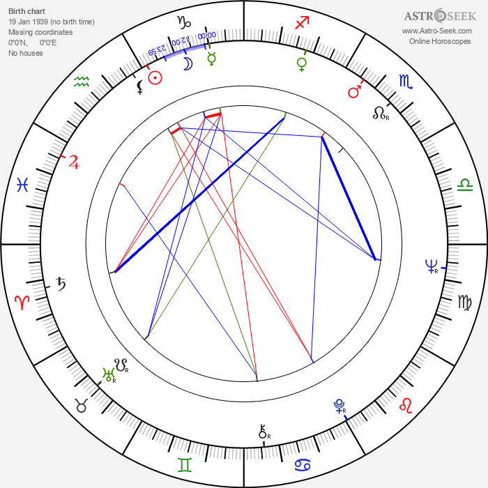 Jiří Zahajský - Astrology Natal Birth Chart