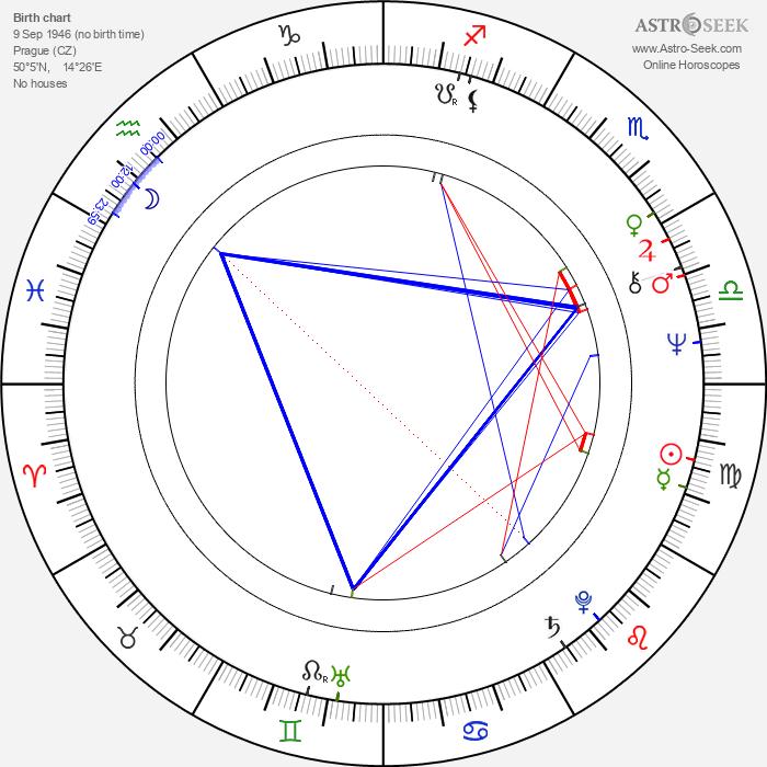 Jiří Žák - Astrology Natal Birth Chart