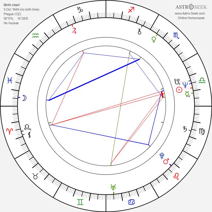 Jiří Zavřel - Astrology Natal Birth Chart