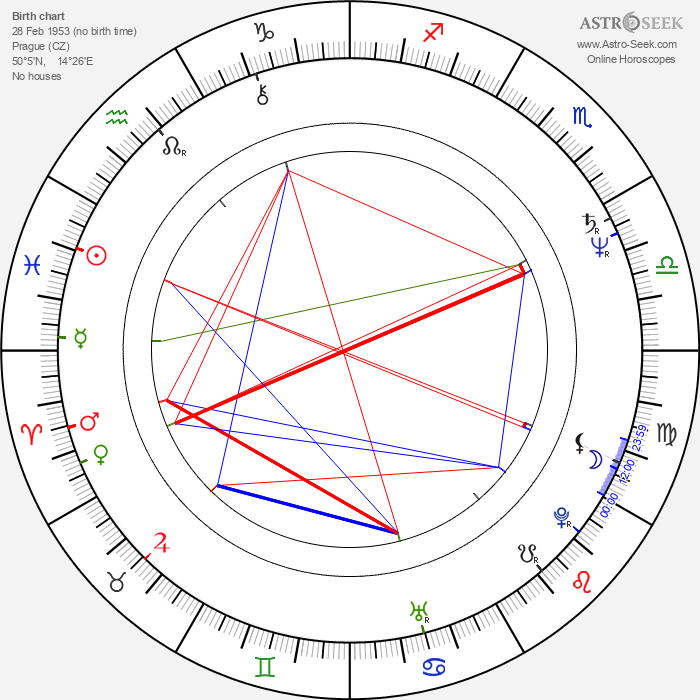 Jiří Žižka - Astrology Natal Birth Chart