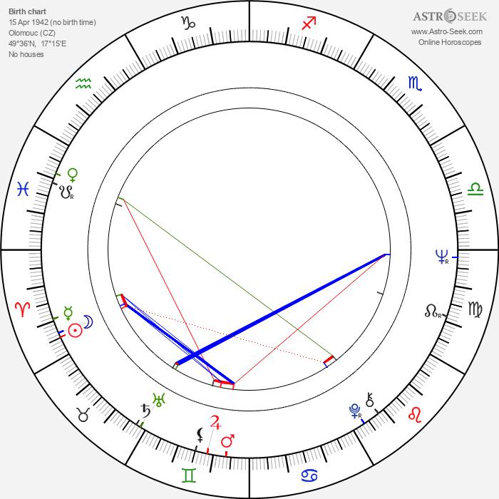 Jiřina Barášová - Astrology Natal Birth Chart