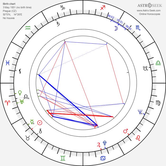 Jiřina Bohdalová - Astrology Natal Birth Chart