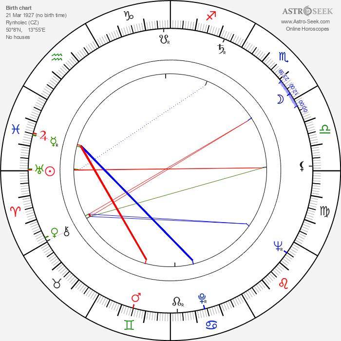 Jiřina Froňková - Astrology Natal Birth Chart