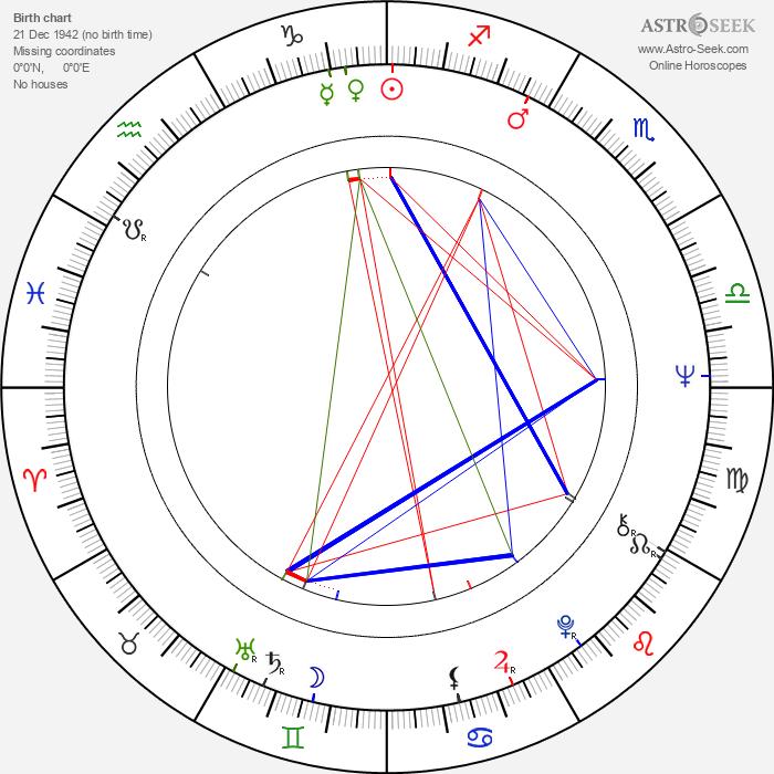 Jiřina Jelenská - Astrology Natal Birth Chart