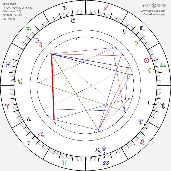 Jiřina Krejčová - Astrology Natal Birth Chart