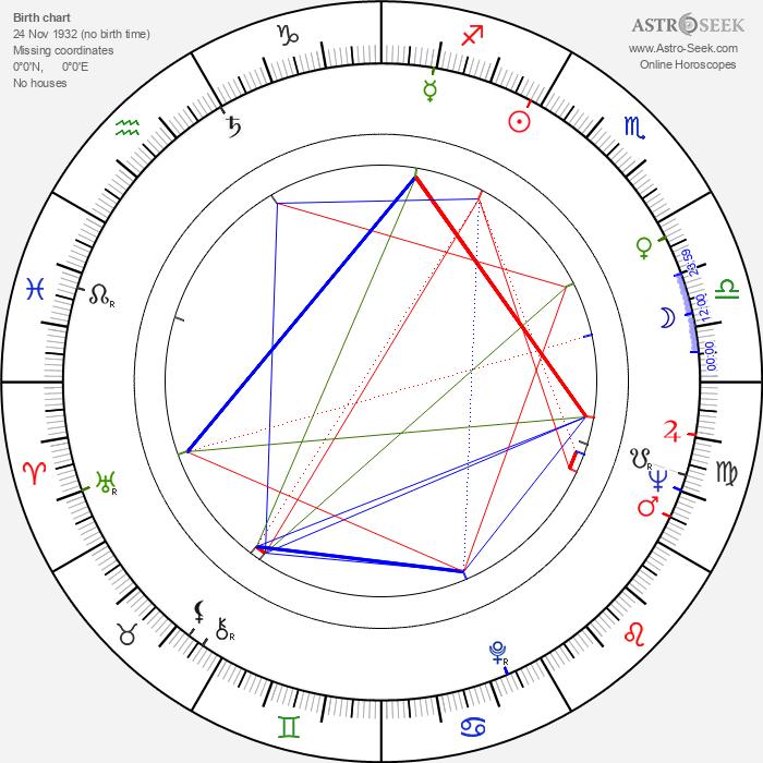 Jiřina Pokorná-Makoszová - Astrology Natal Birth Chart