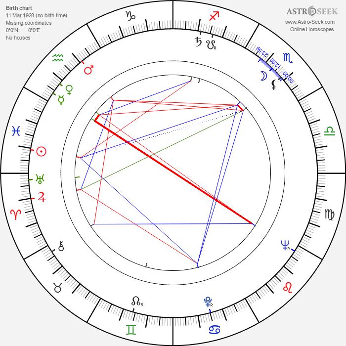 Jiřina Prokšová - Astrology Natal Birth Chart