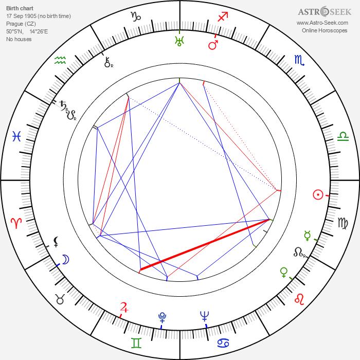 Jiřina Šejbalová - Astrology Natal Birth Chart