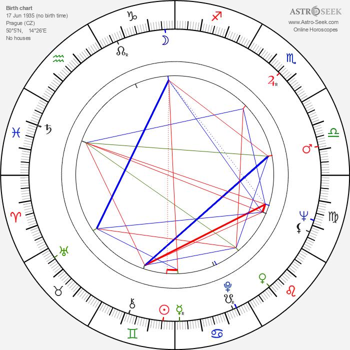 Jiřina Šiklová - Astrology Natal Birth Chart