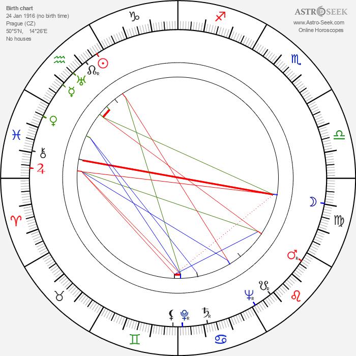Jiřina Steimarová - Astrology Natal Birth Chart