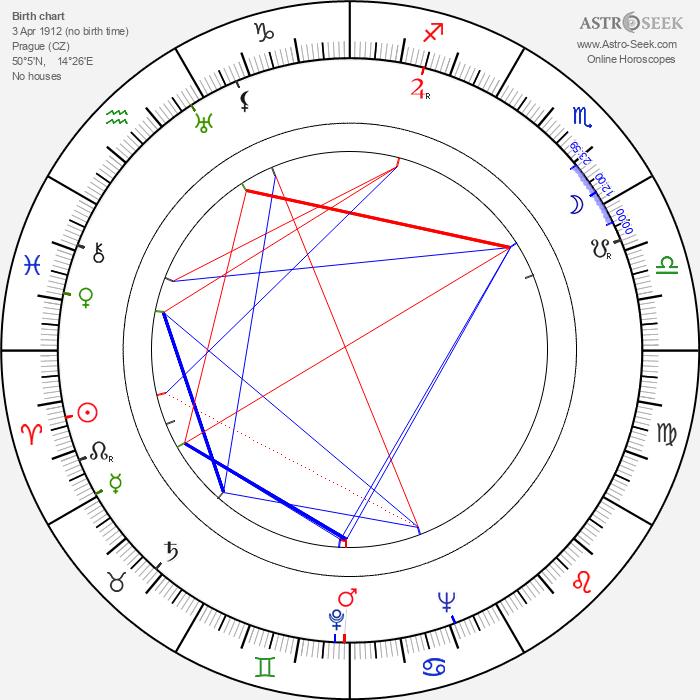 Jiřina Štěpničková - Astrology Natal Birth Chart