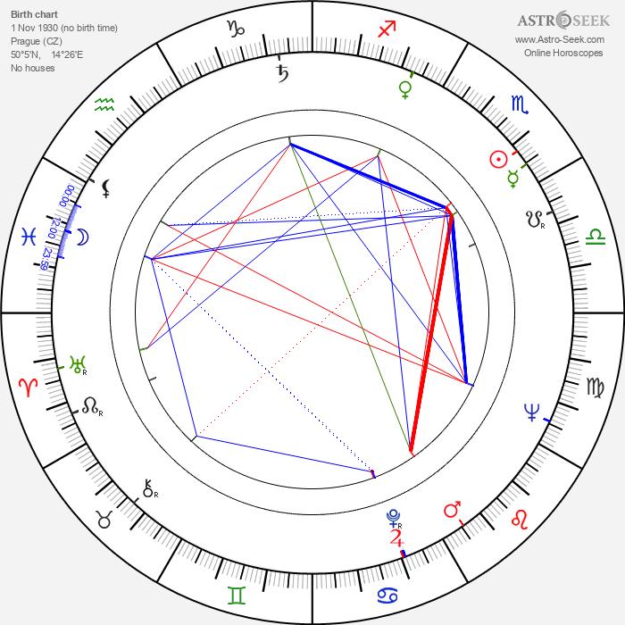 Jiřina Třebická - Astrology Natal Birth Chart