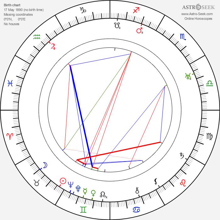 Jiřina Vávrová - Astrology Natal Birth Chart