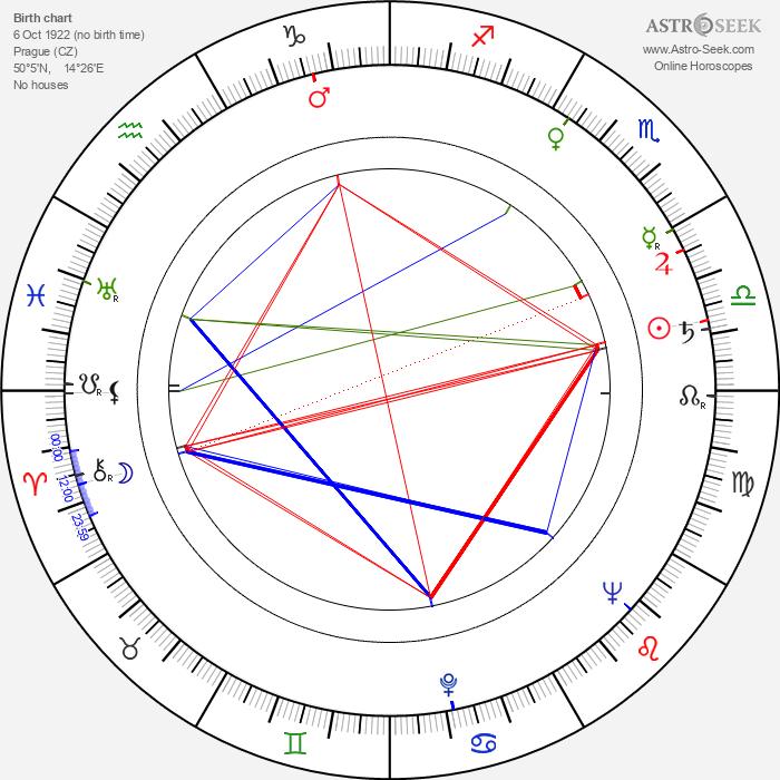 Jiřina Zemanová - Astrology Natal Birth Chart