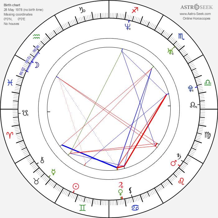 Jirka Koběrský - Astrology Natal Birth Chart