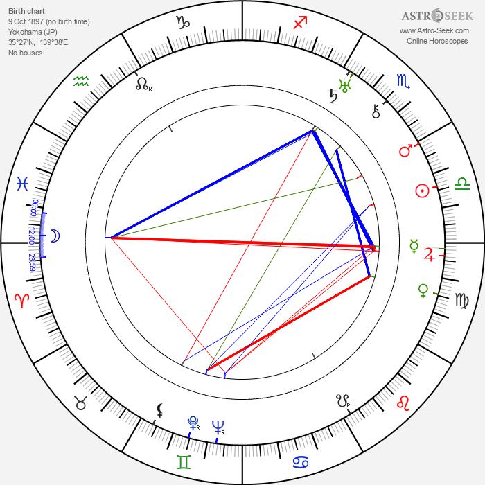 Jiro Osaragi - Astrology Natal Birth Chart