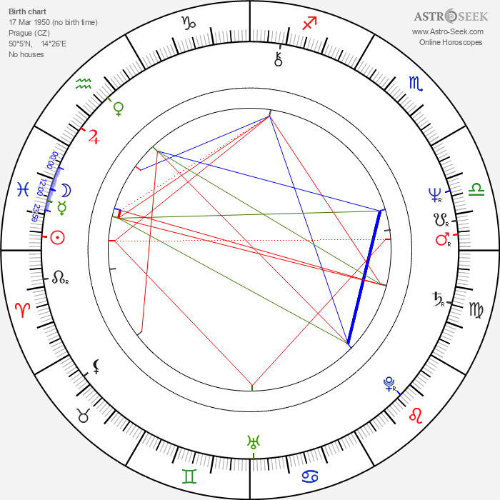 Jitka Molavcová - Astrology Natal Birth Chart