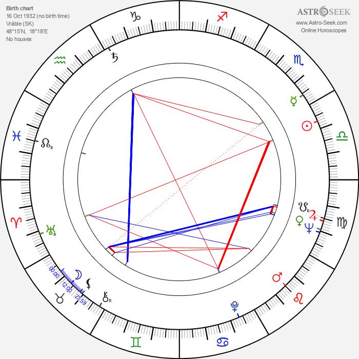 Jitka Nováková - Astrology Natal Birth Chart
