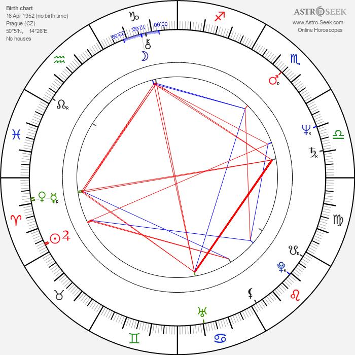 Jitka Smutná - Astrology Natal Birth Chart