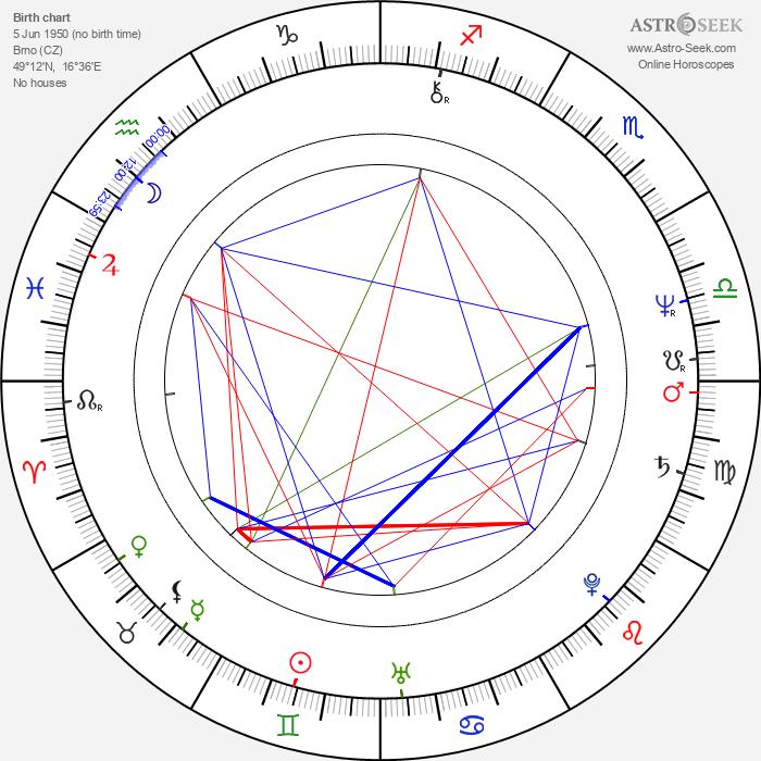 Jitka Zelenková - Astrology Natal Birth Chart