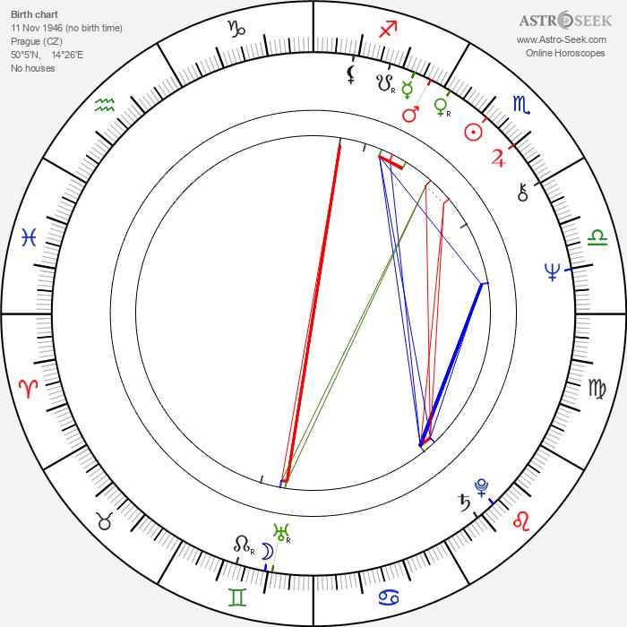 Jitka Zelenohorská - Astrology Natal Birth Chart