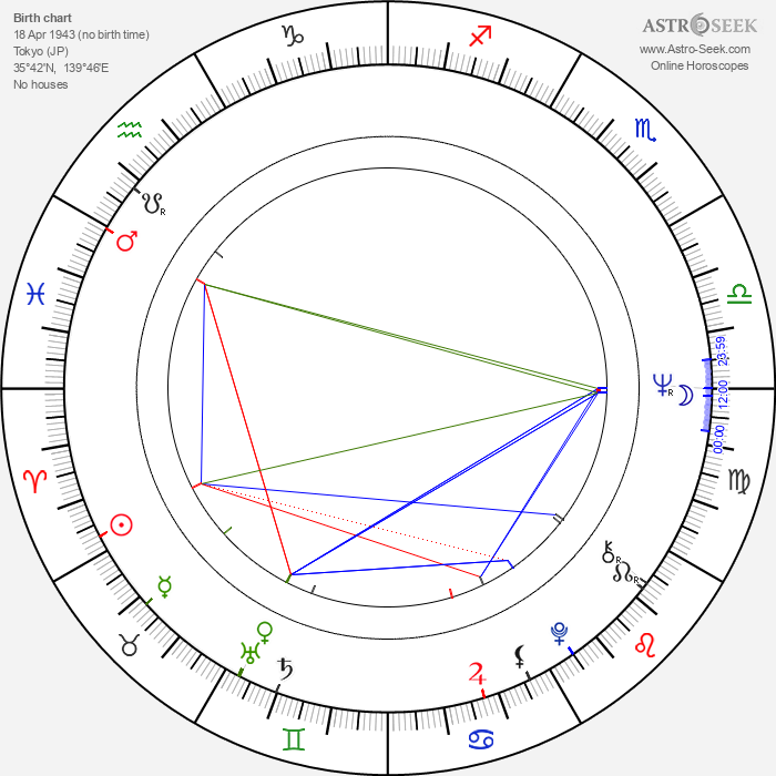 Jitsuko Yoshimura - Astrology Natal Birth Chart