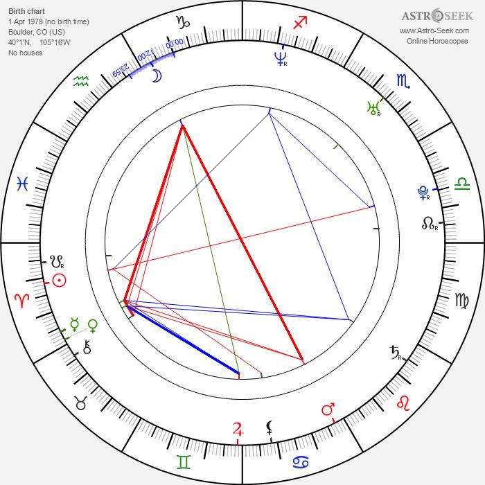 JJ Feild - Astrology Natal Birth Chart
